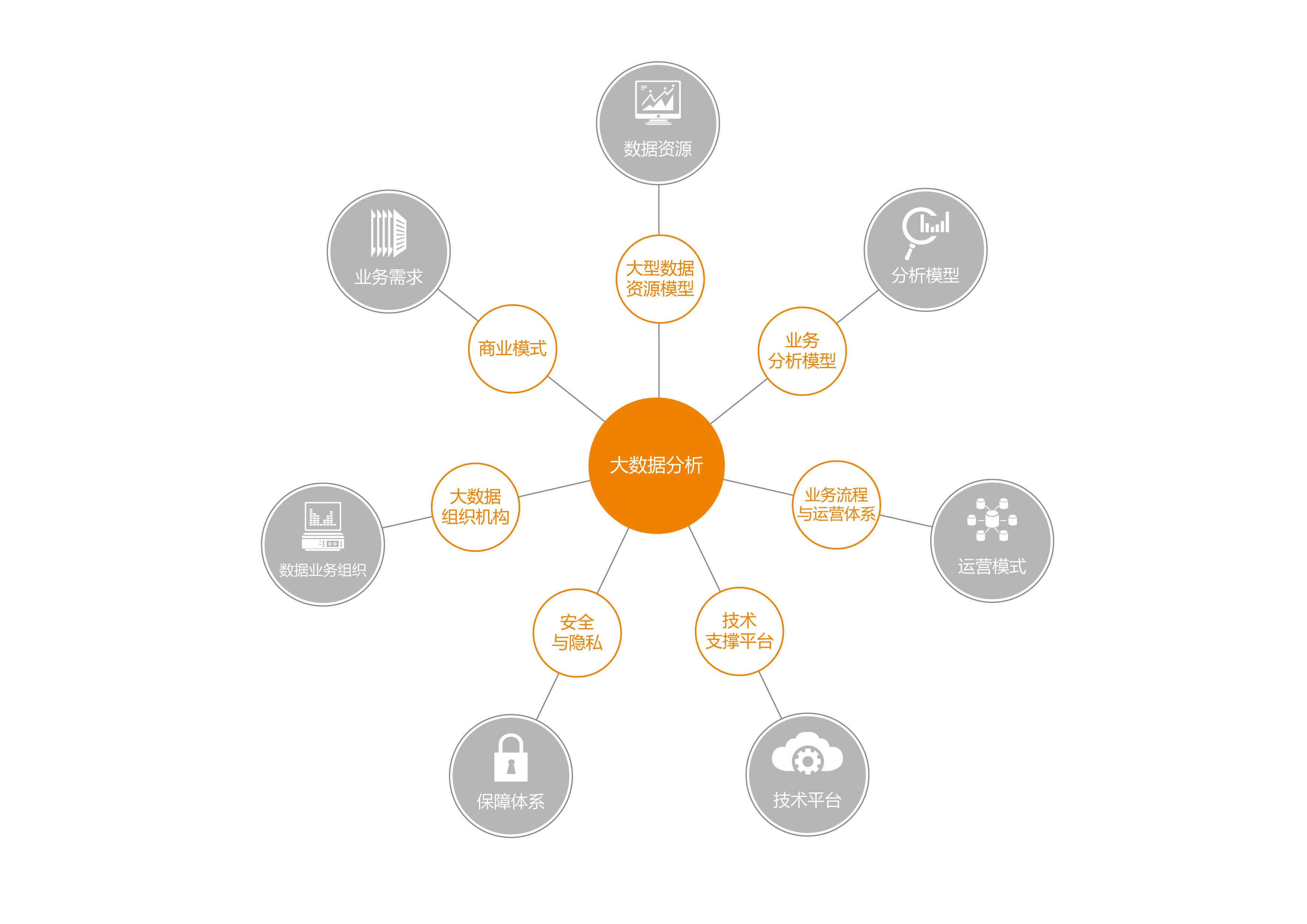 服务概述 大数据时代来临,数据将成为企业重要的资产,越来越多的企业更加重视大数据战略布局,建设企业统一的数据仓库或大数据平台,充分发掘数据价值,已成为企业胜出的关键。 企业实施信息化的路线遵循信息技术发展的路线,同时推动和完善信息技术的发展。企业的应用系统刚开始会以部门为单位,在其需求基础上设计和完成部门核心业务的数据库系统,如财务、销售及库存等系统或者需要实时抓取互联网上的数据时。当发现这些分散的业务数据库仍不能满足企业对信息获取的需求时,就迫切的需要实施一个全企业范围内覆盖各业务部门的企业级数据(仓)